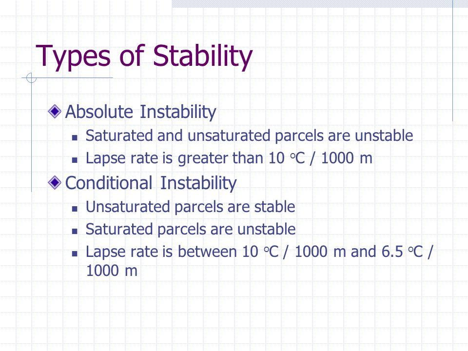 Types of Stability Absolute Instability Conditional Instability