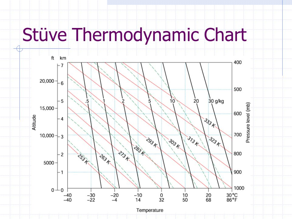 Stüve Thermodynamic Chart
