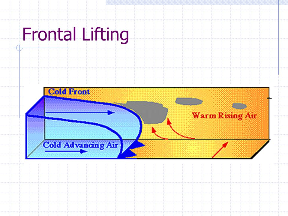 Frontal Lifting