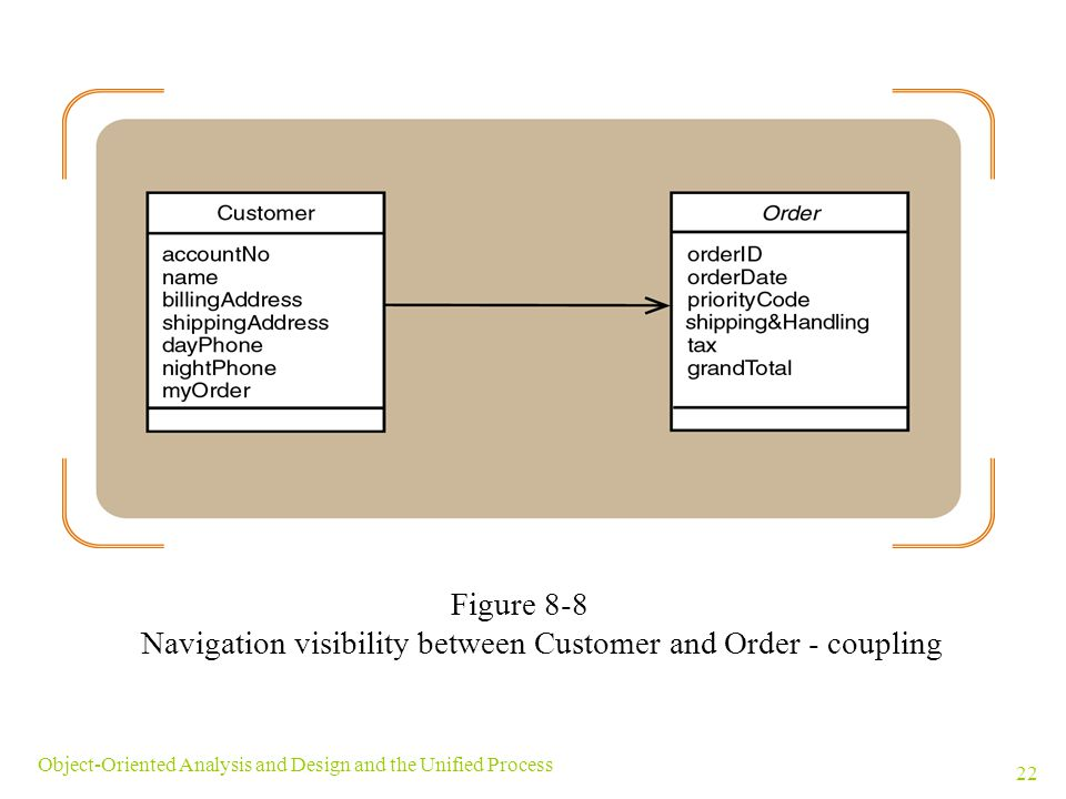 Navigation visibility between Customer and Order - coupling