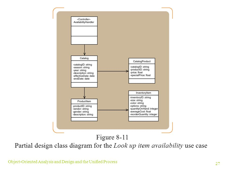 Figure 8-11 Partial design class diagram for the Look up item availability use case.