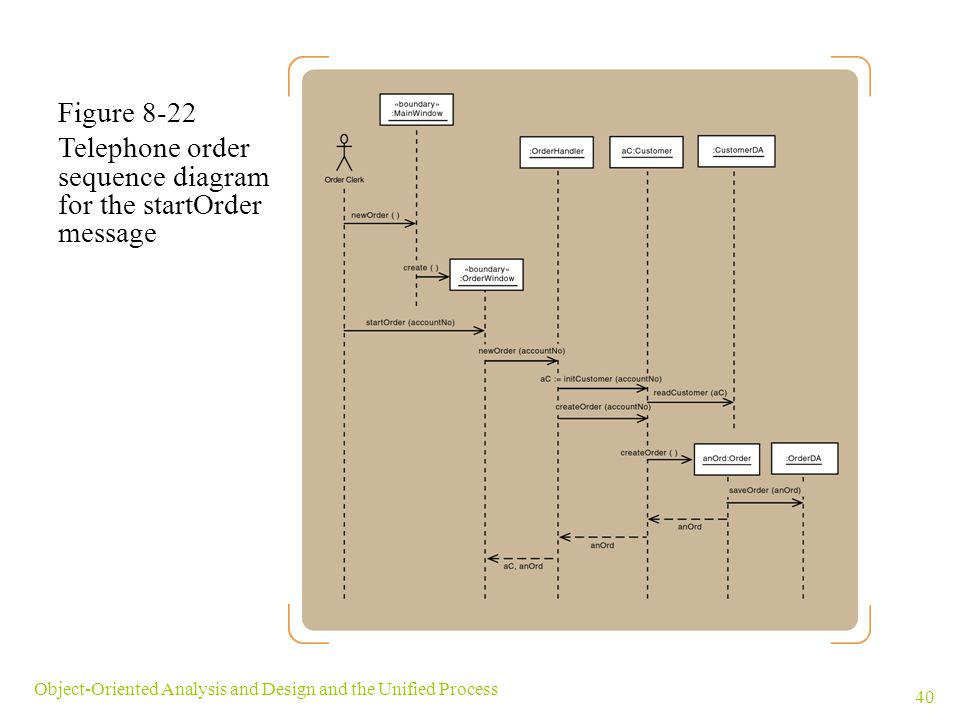 Telephone order sequence diagram for the startOrder message