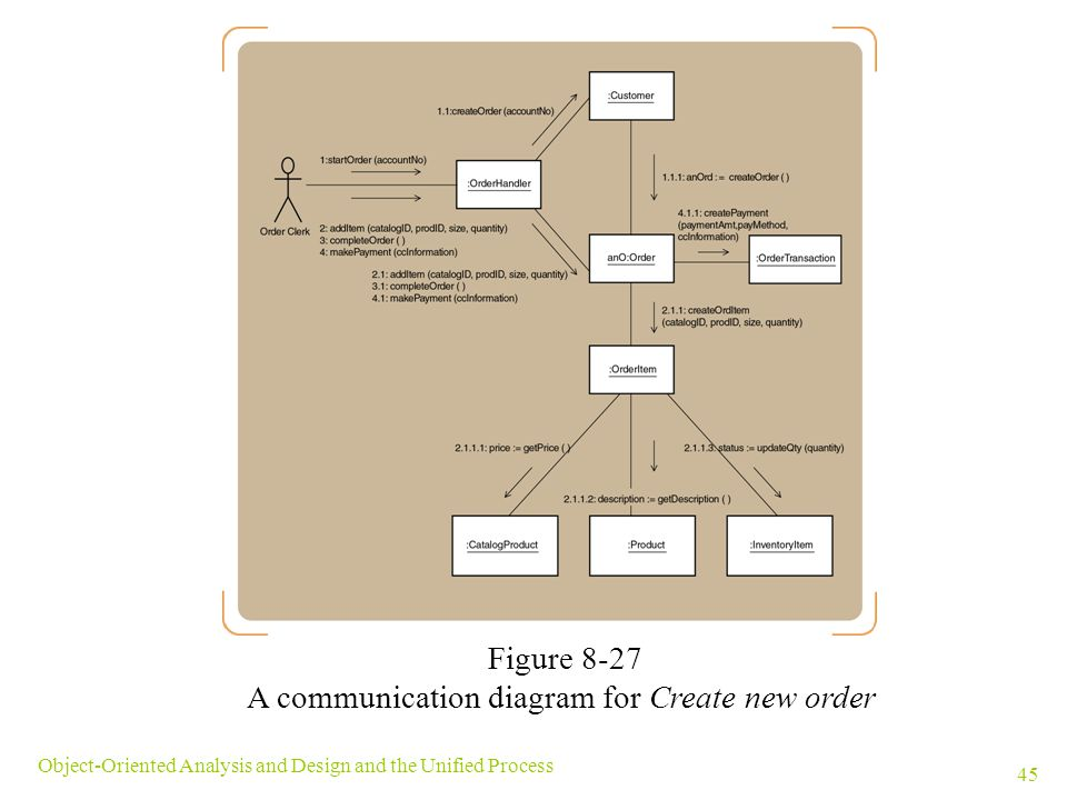 A communication diagram for Create new order