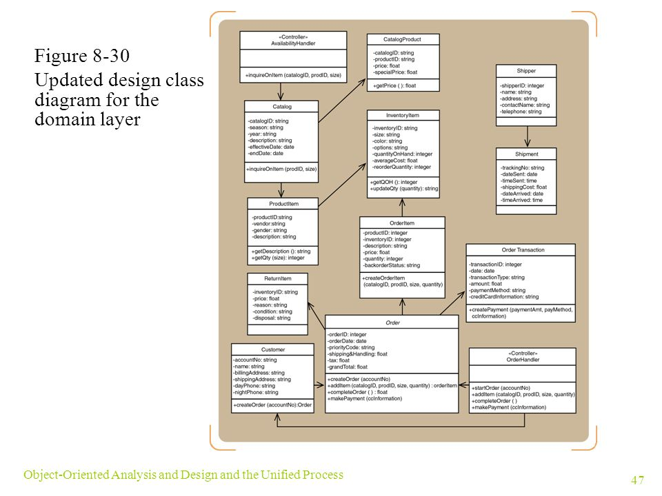 Updated design class diagram for the domain layer