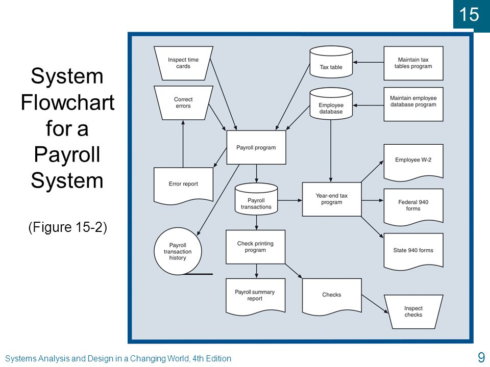 Systems Analysis And Design In A Changing World Fourth Edition Ppt Video Online Download