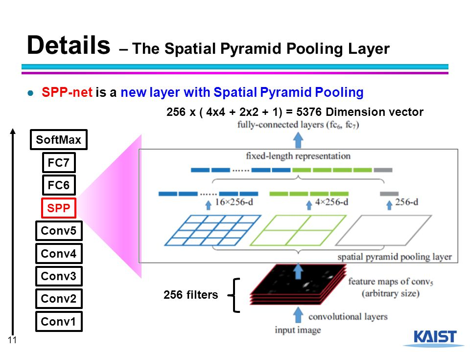 Spatial Pyramid Pooling in Deep Convolutional - ppt video