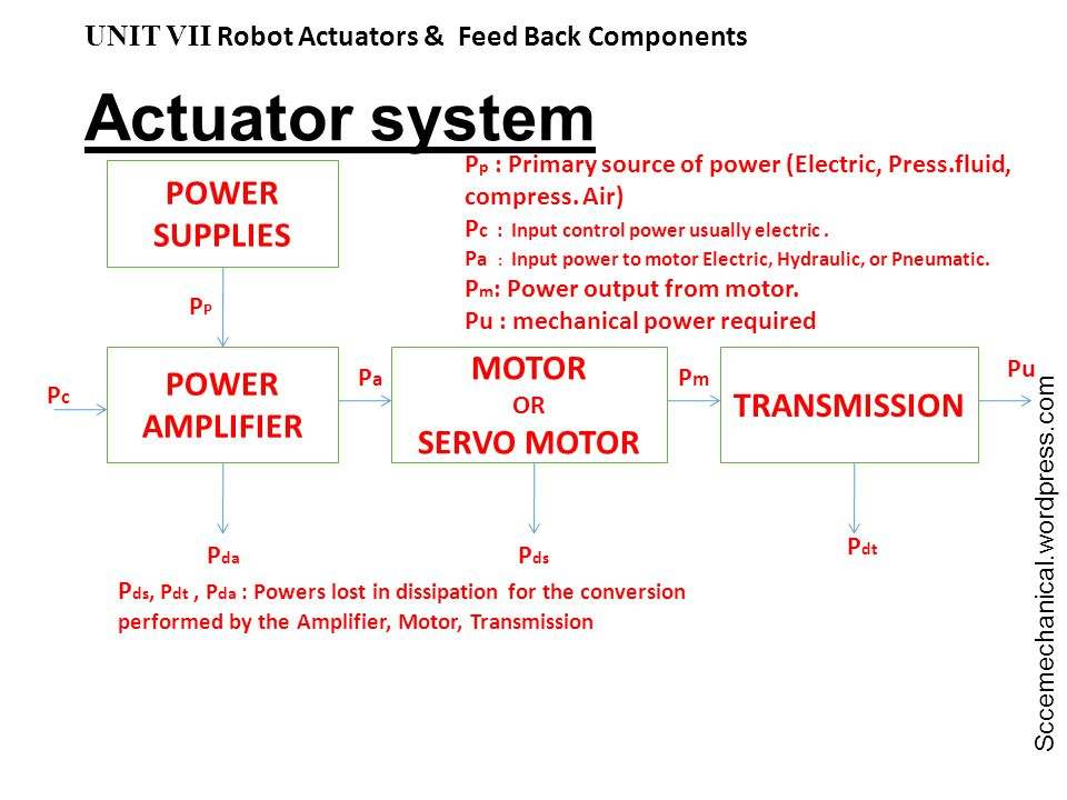 Actuator system POWER SUPPLIES MOTOR POWER TRANSMISSION AMPLIFIER
