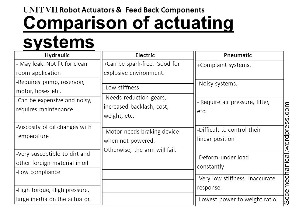 Comparison of actuating systems