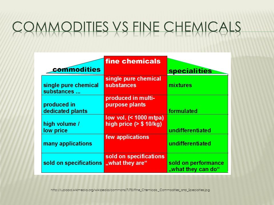 Commodity chemicals from renewable raw materials - ppt video