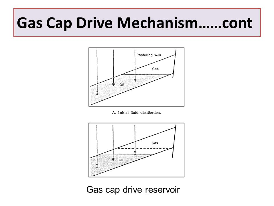 Gas Cap Drive Mechanism……cont