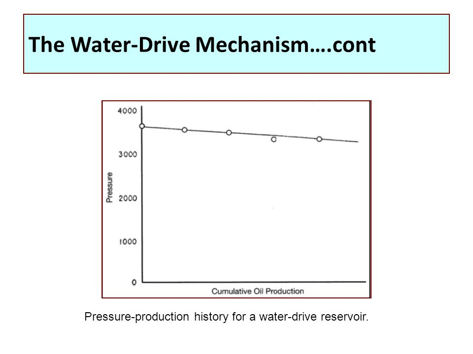 The Water-Drive Mechanism….cont