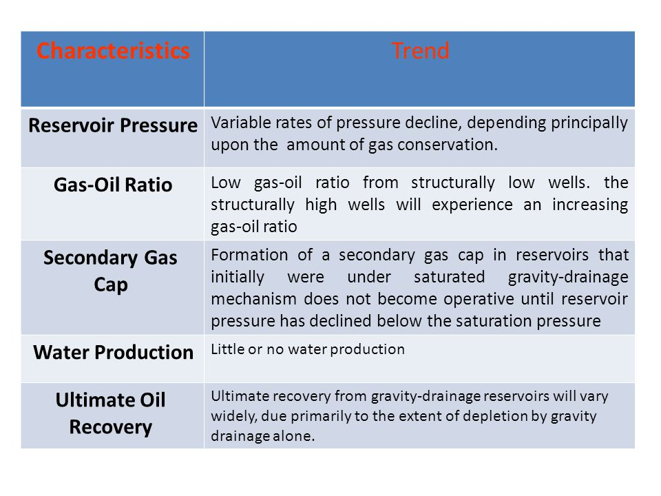 Trend Characteristics Reservoir Pressure Gas-Oil Ratio