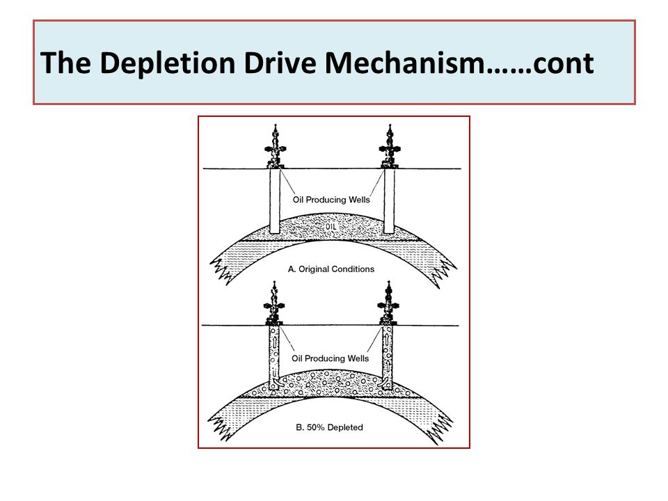 The Depletion Drive Mechanism……cont