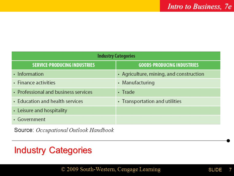 Chapter 8 Source: Occupational Outlook Handbook Industry Categories