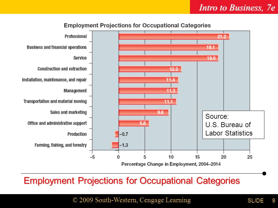 Employment Projections for Occupational Categories