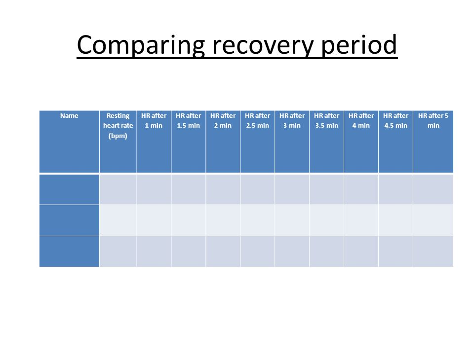 Comparing recovery period