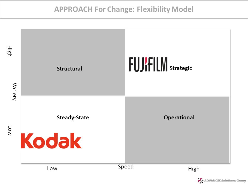 Agenda Financial Darwinism & Disruptive Innovation Kodak