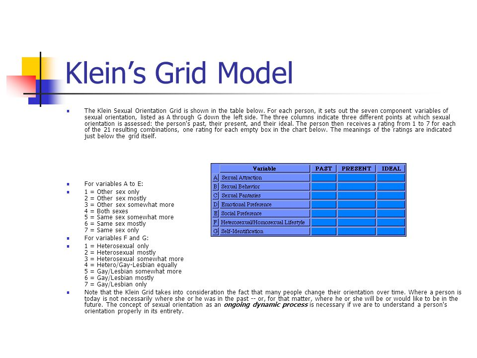 Klein sexual orientation grid definition art