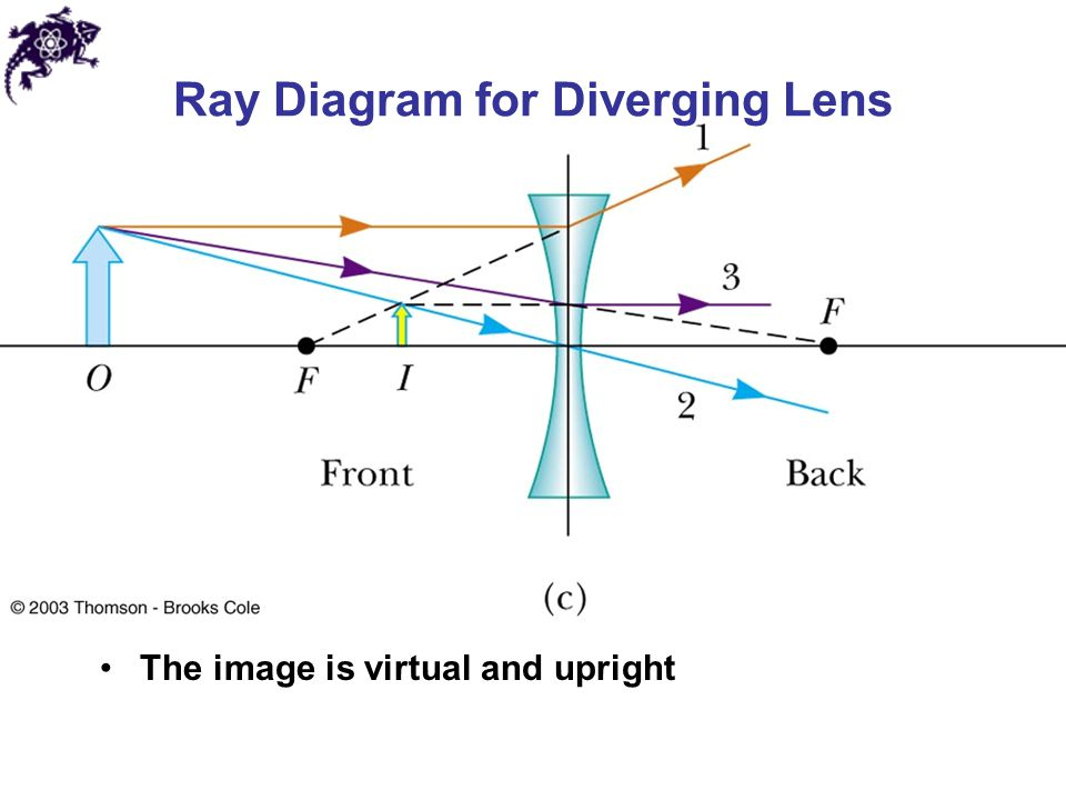 Ray Diagrams Converging Then Diverging Lenses Diy Enthusiasts