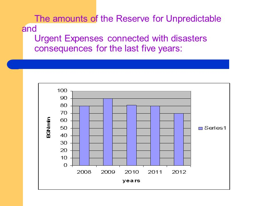 The amounts of the Reserve for Unpredictable and Urgent Expenses connected with disasters consequences for the last five years: