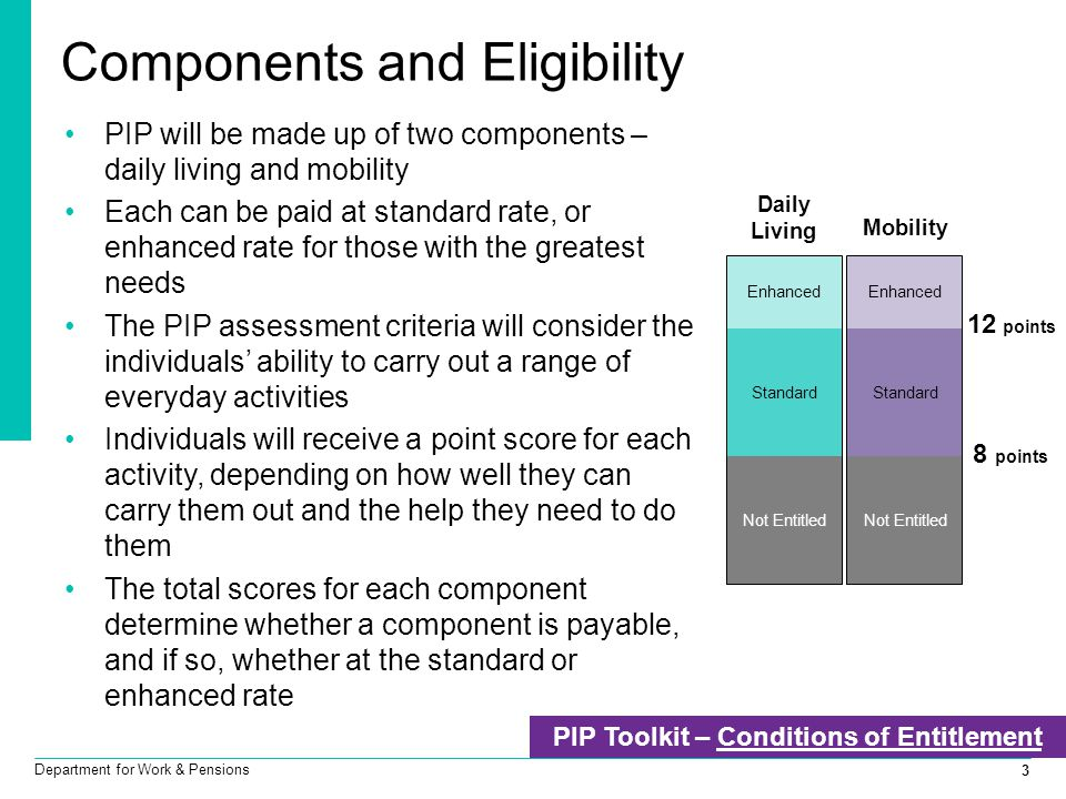 PIP Toolkit – Conditions of Entitlement