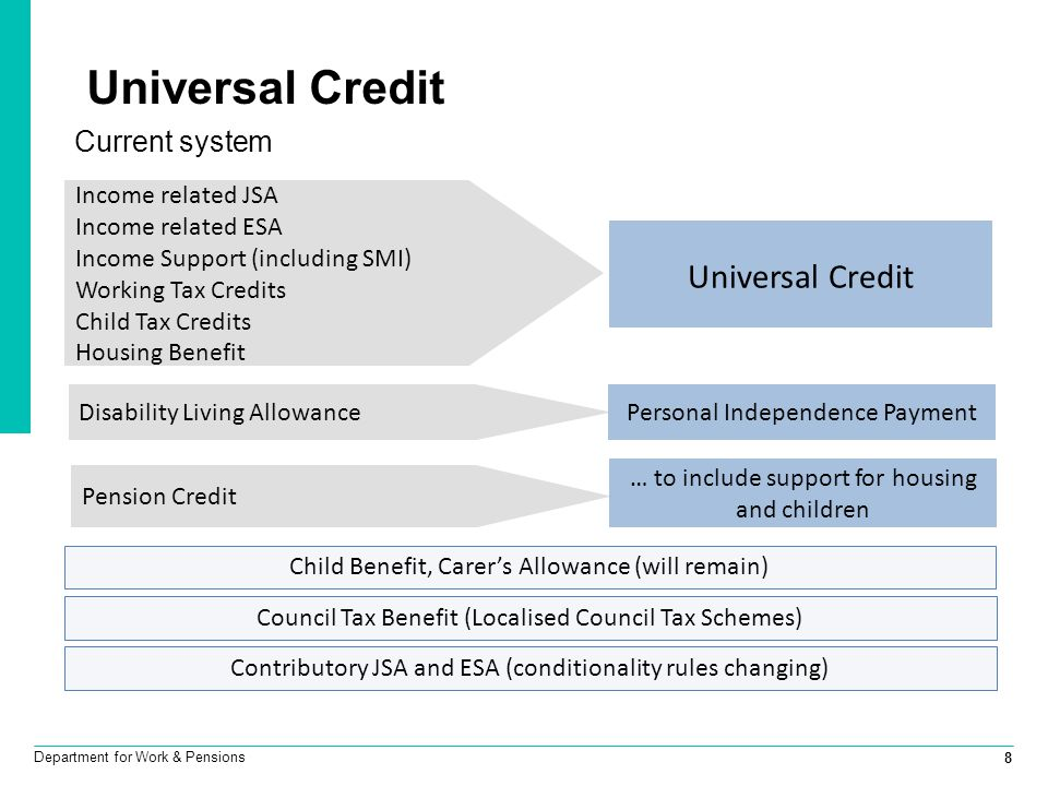 Universal Credit Universal Credit Current system Income related JSA
