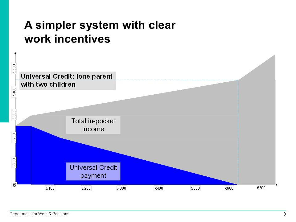 A simpler system with clear work incentives