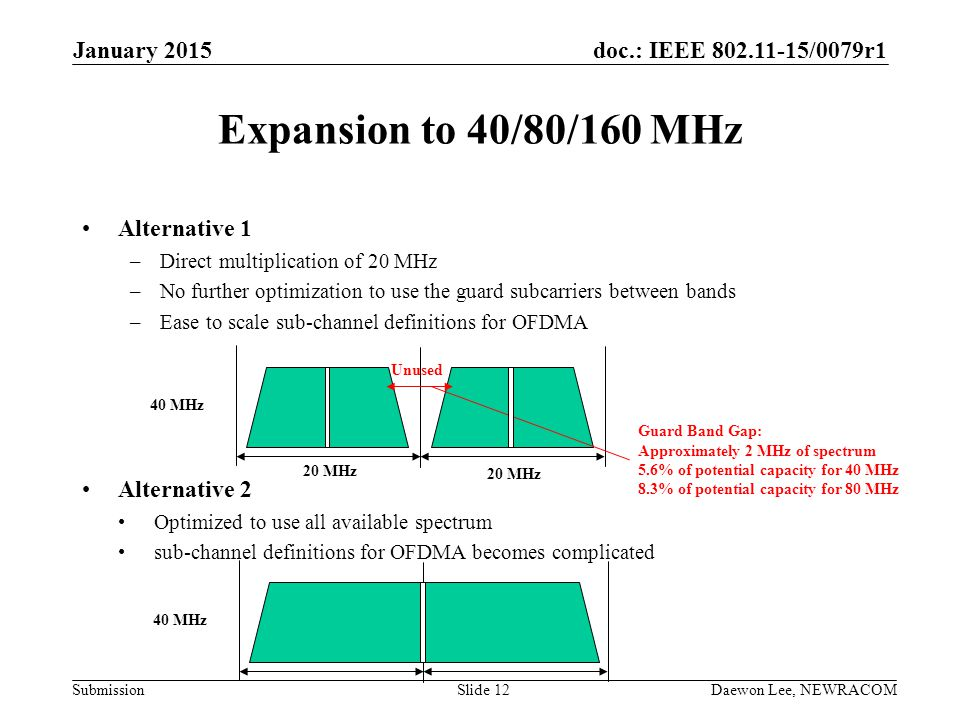 Expansion to 40/80/160 MHz January 2015 Alternative 1 Alternative 2