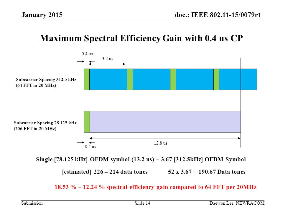 Maximum Spectral Efficiency Gain with 0.4 us CP