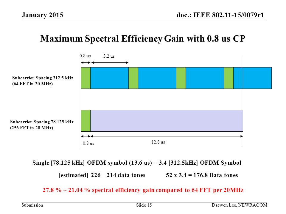 Maximum Spectral Efficiency Gain with 0.8 us CP