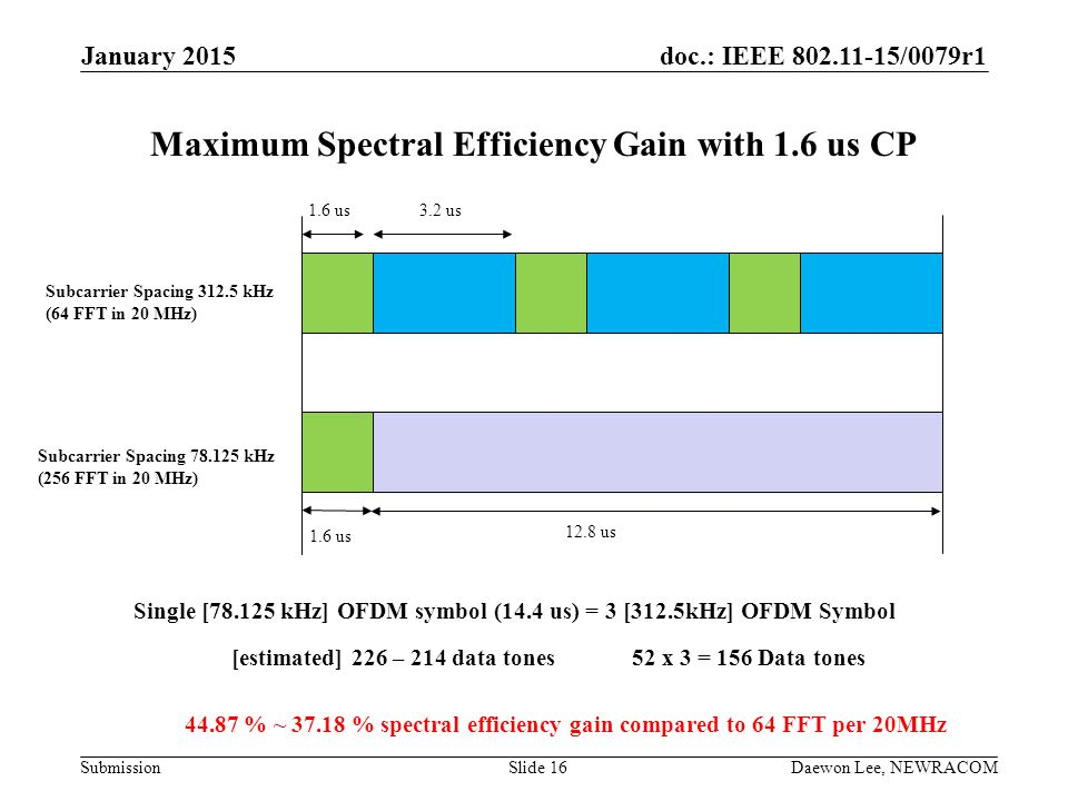 Maximum Spectral Efficiency Gain with 1.6 us CP