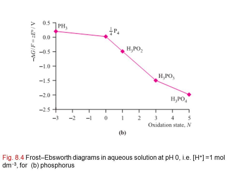 Reduction and oxidation ppt video online download fig frostebsworth diagrams in aqueous solution at ph 0 i e ccuart Choice Image