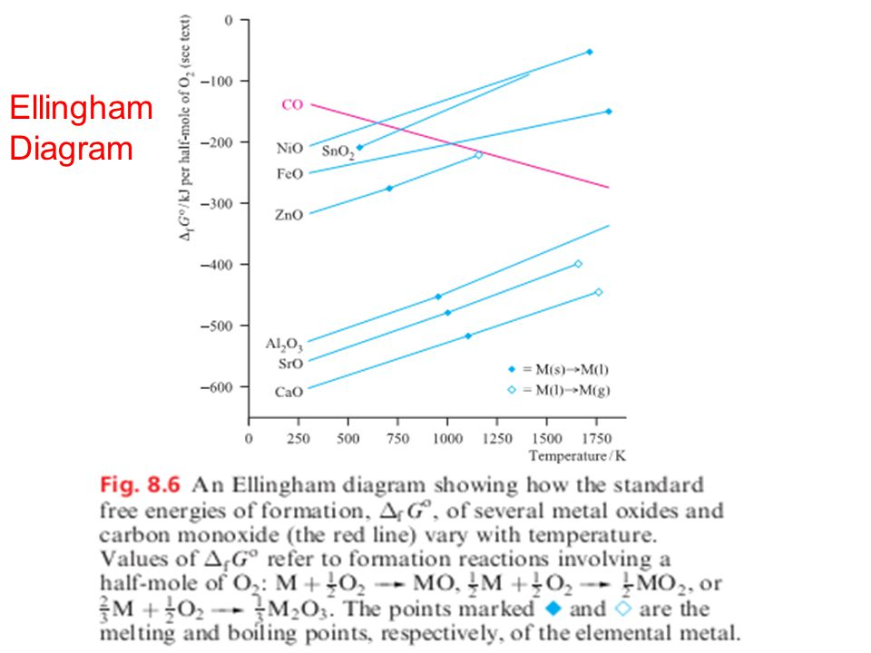 Ellingham diagram phosphorus diy wiring diagrams reduction and oxidation ppt video online download rh slideplayer com ellingham diagram boron ellingham diagram sulfides ccuart Gallery