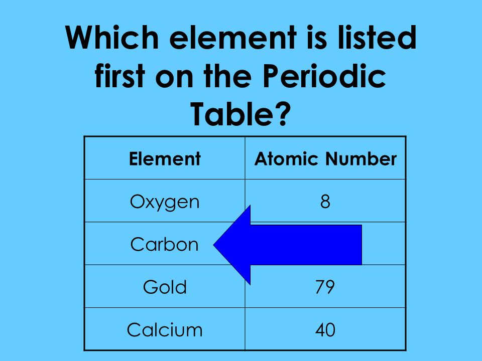 Which element is listed first on the Periodic Table