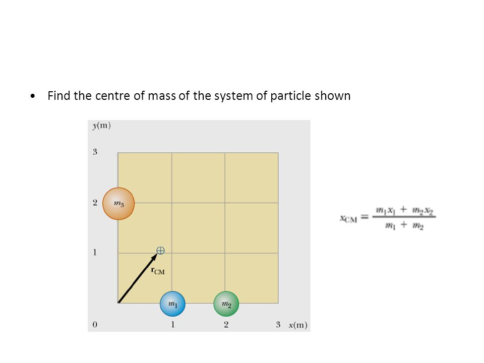 how to find the centre of mass of a function