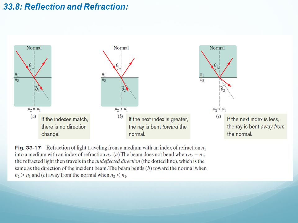 33.8: Reflection and Refraction: