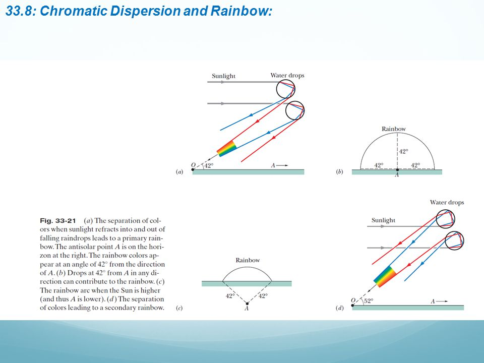 33.8: Chromatic Dispersion and Rainbow: