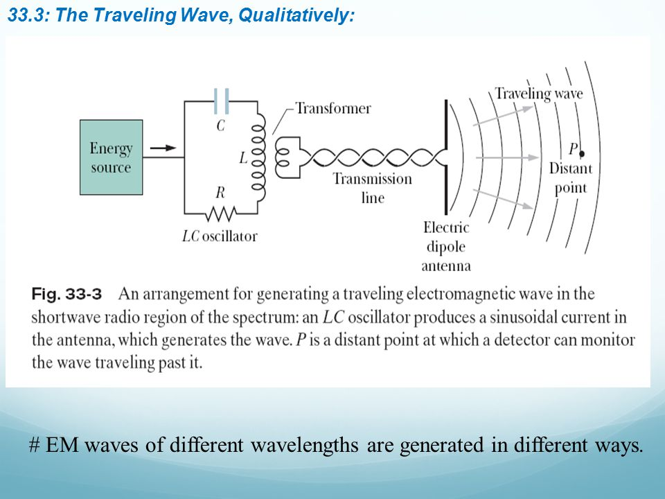 # EM waves of different wavelengths are generated in different ways.