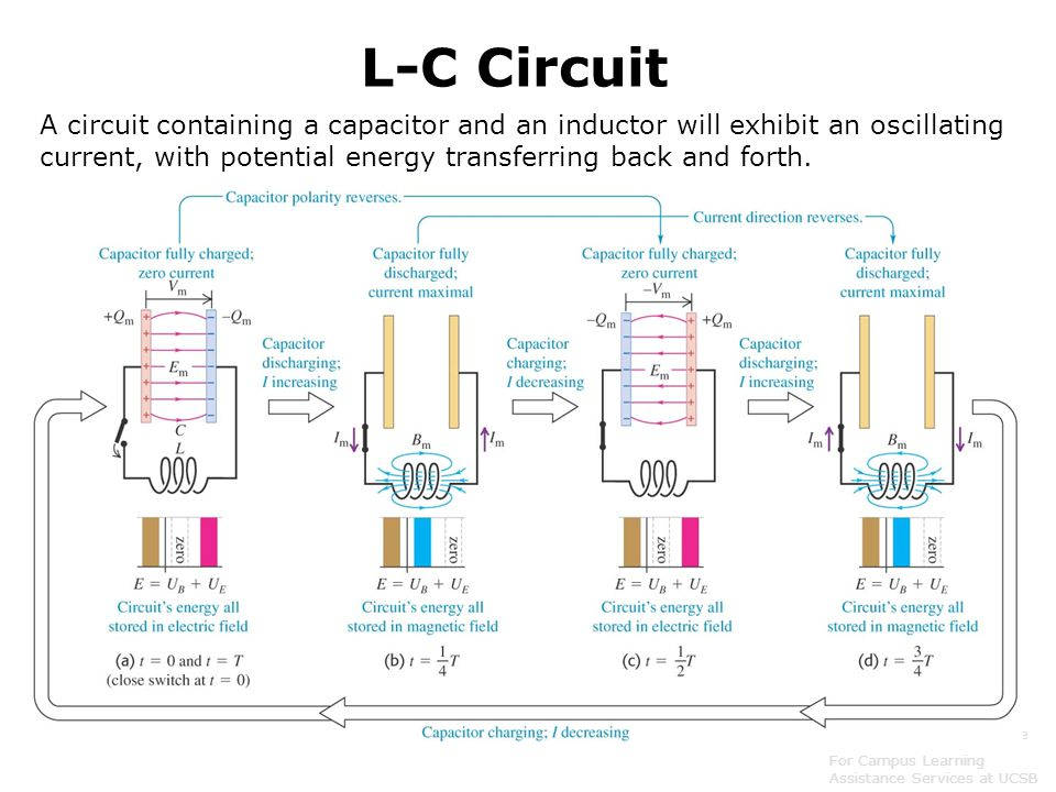 L-C Circuit A circuit containing a capacitor and an inductor will exhibit an oscillating current, with potential energy transferring back and forth.