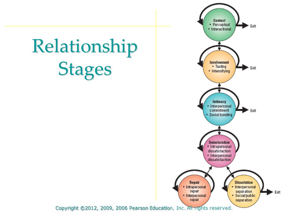 Relationship Stages Copyright ©2012, 2009, 2006 Pearson Education, Inc. All rights reserved.