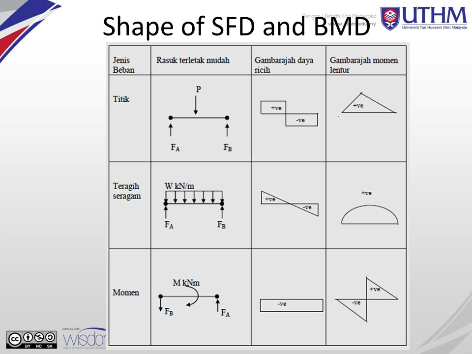 bfc mechanics of materials chapter 2 shear force and bending rh slideplayer com sfd bmd diagrams sfd bmd diagram in hindi