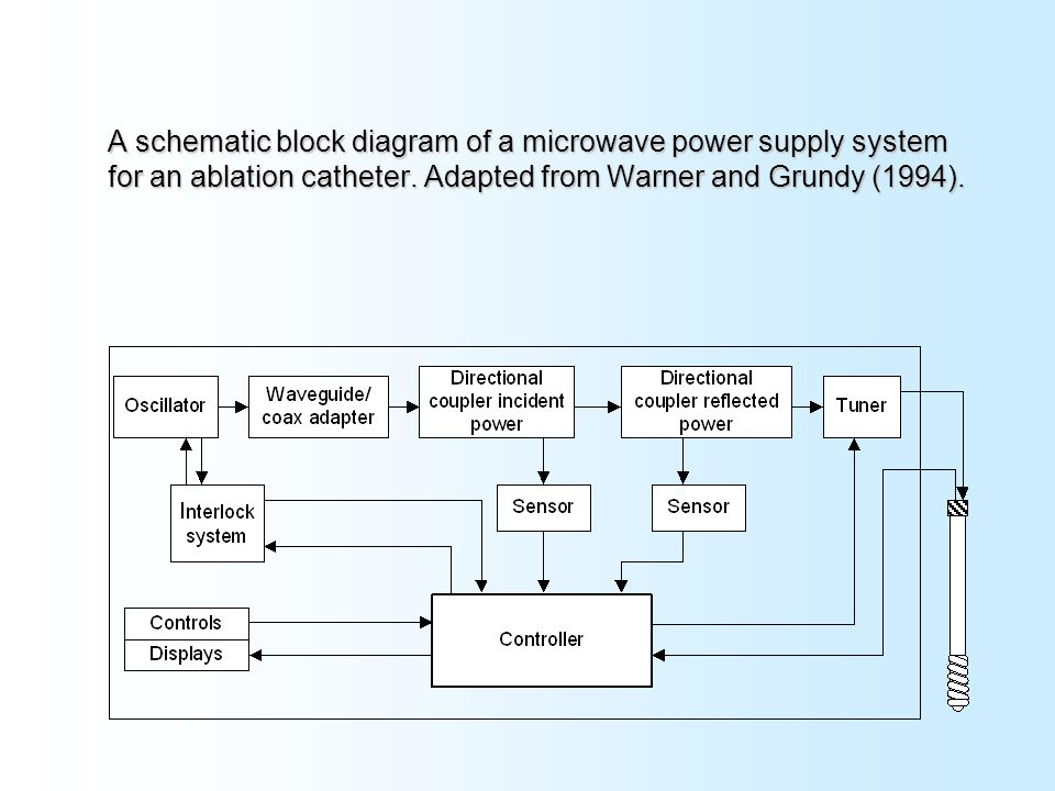 Electrosurgery and ablation ppt video online download a schematic block diagram of a microwave power supply system for an ablation catheter ccuart Images