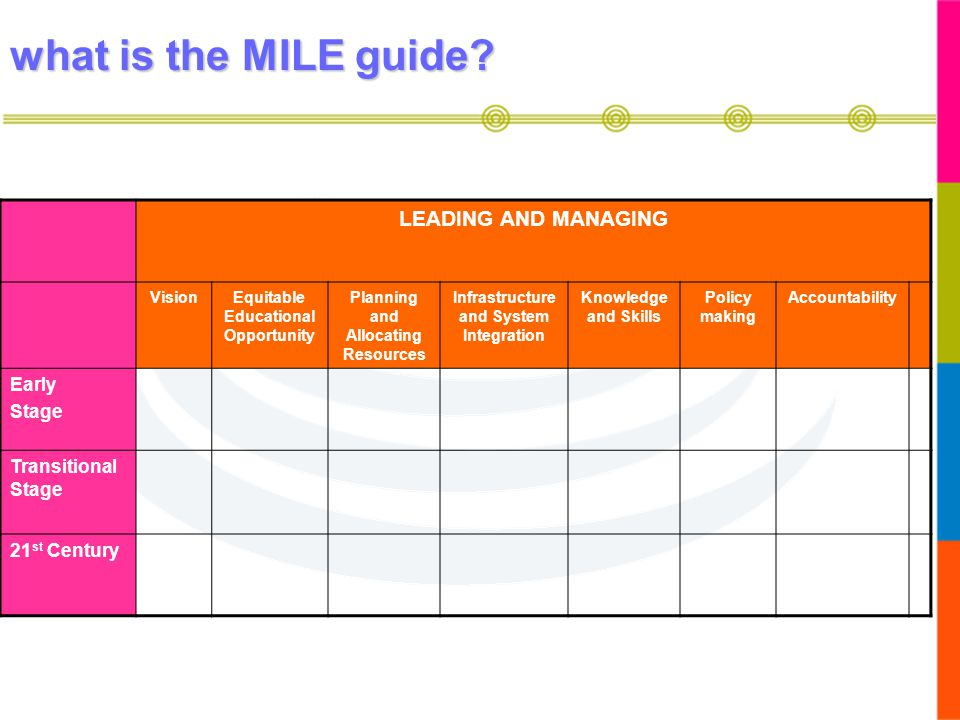 what is the MILE guide LEADING AND MANAGING Early Stage