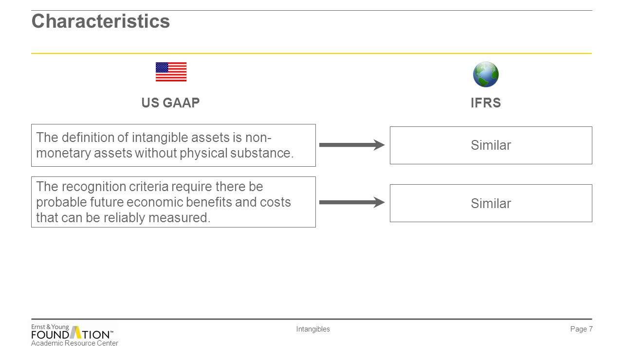 Intangible assets of the enterprise are non-monetary funds participating in the production process