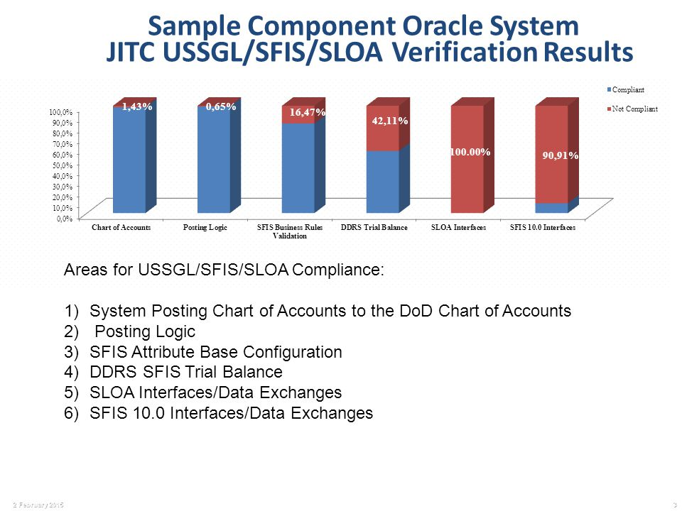 Sample Component Oracle System Jitc Ussgl Sfis Sloa Verification Results