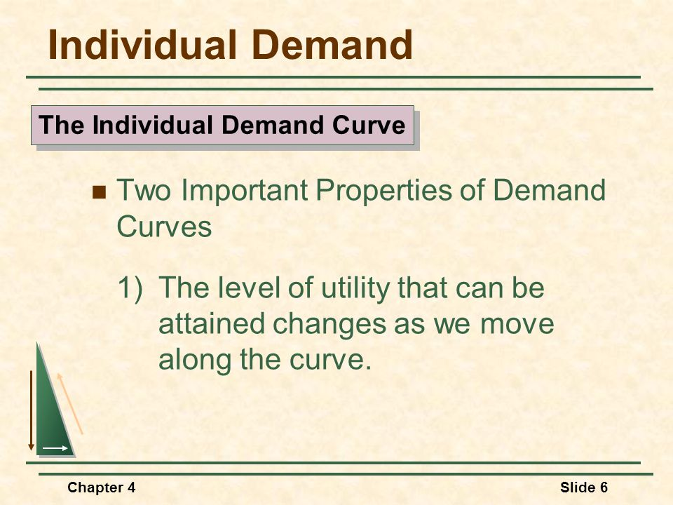 The Individual Demand Curve
