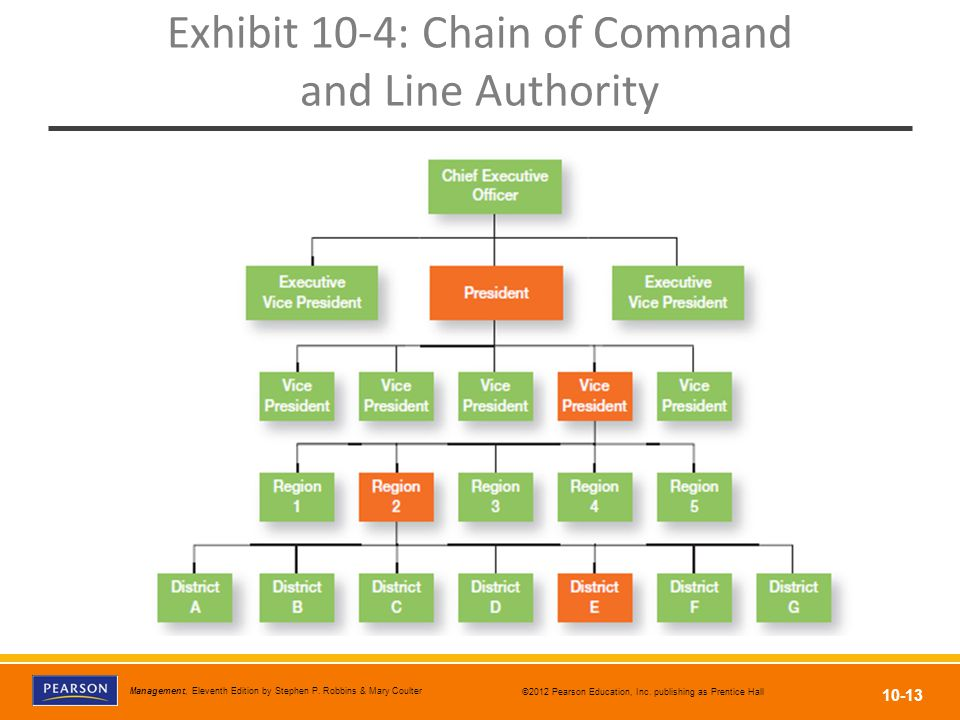 Exhibit 10-4: Chain of Command and Line Authority