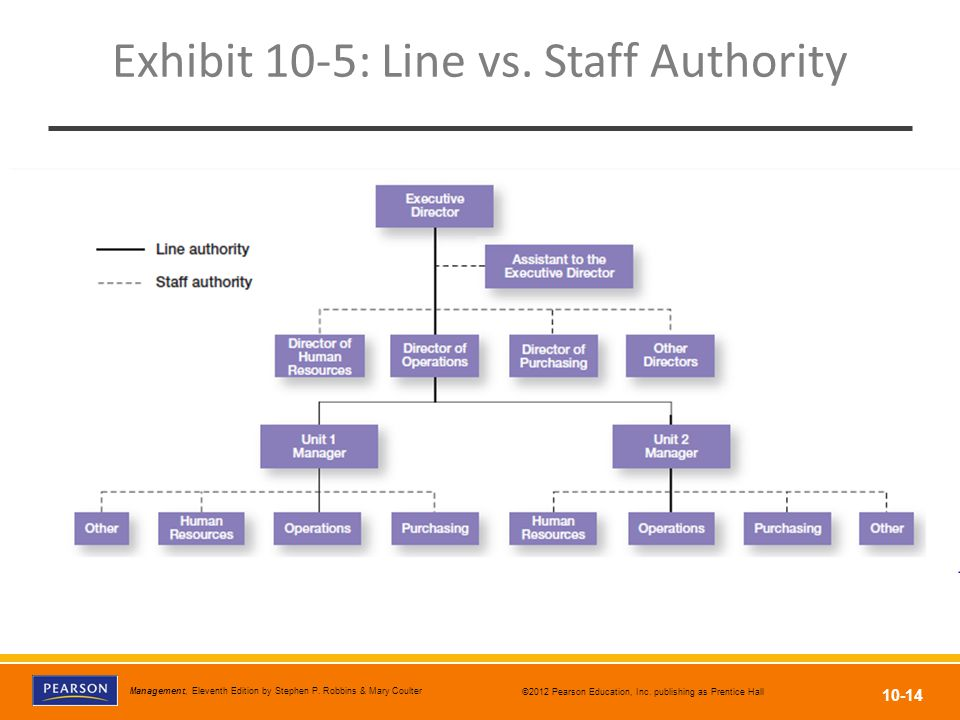 Exhibit 10-5: Line vs. Staff Authority