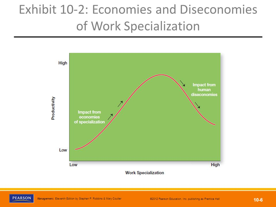 Exhibit 10-2: Economies and Diseconomies of Work Specialization