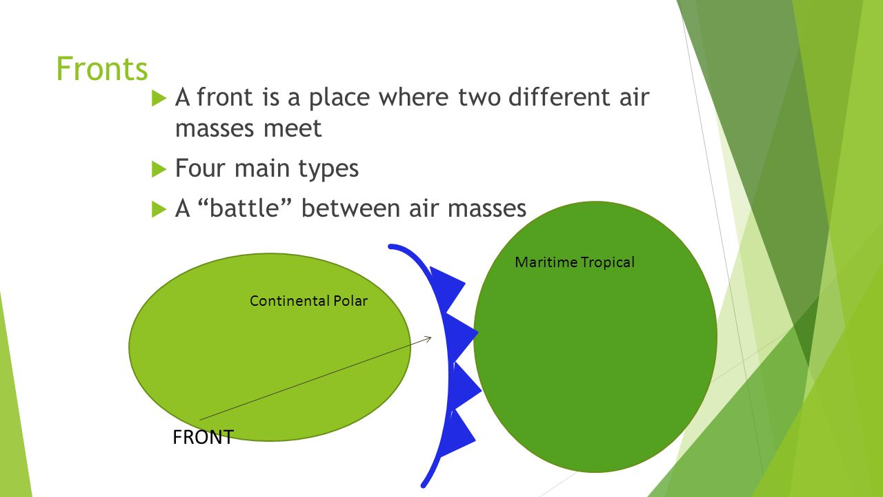 Fronts A front is a place where two different air masses meet